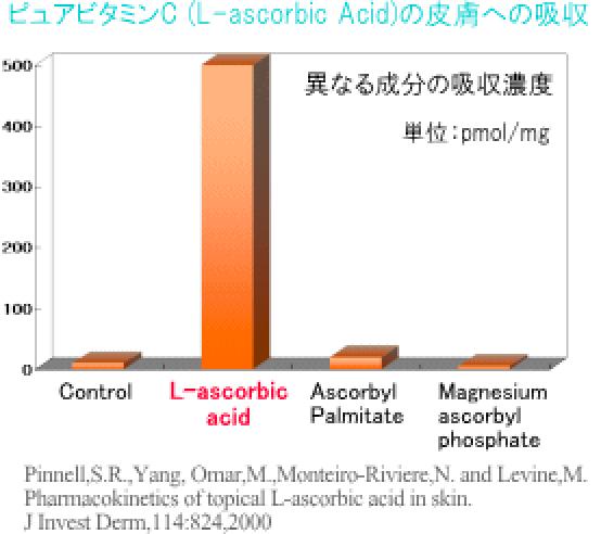 ピュアビタミンC(L-ascorbic Acid)の皮膚への吸収
