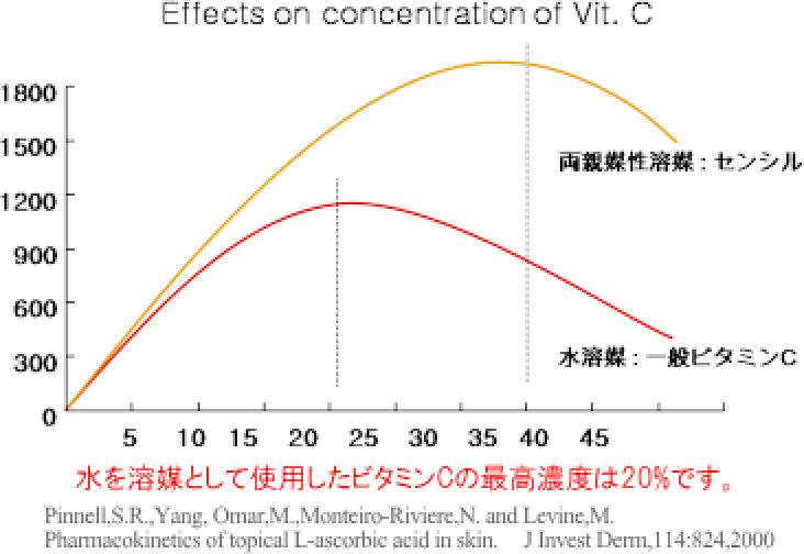 C'ensil(C'ensil C-30)が驚異の高濃度30%を実現